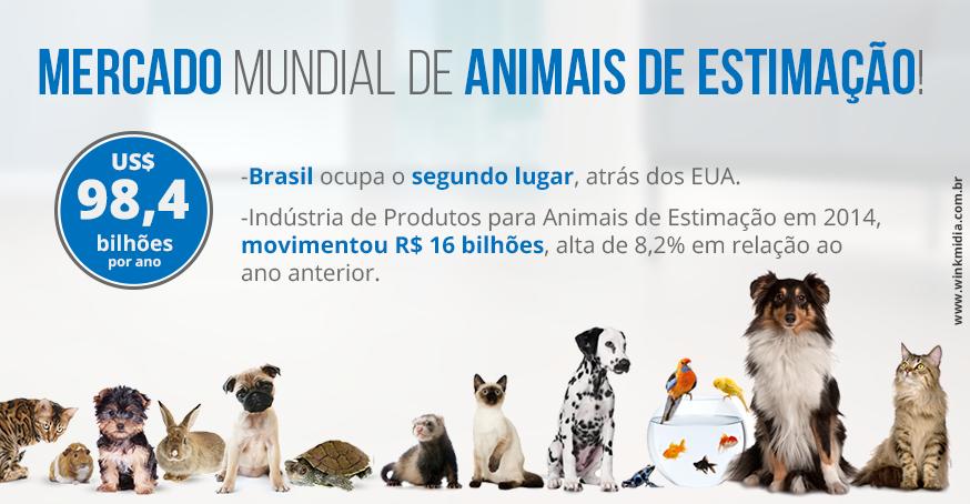 Dados do mercado de pets no Brasil